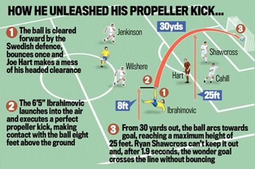 Ibrahimovic Goal England