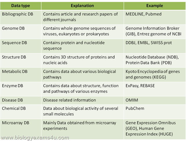 different types of Biological Databases