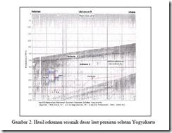 Hasil Rekaman seismik dasar laut perairan selatan Yogyakarta