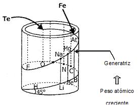 Antecedentes e historia a la tabla periodica actual quimica tornillo telurico urtaz Images