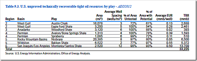 EIA Tight Oil Table 1
