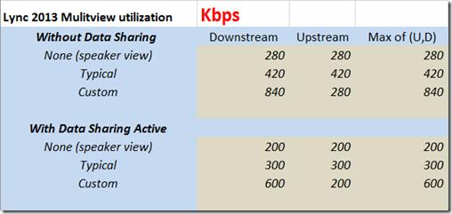 TsooRaD: Lync Bandwidth Estimates