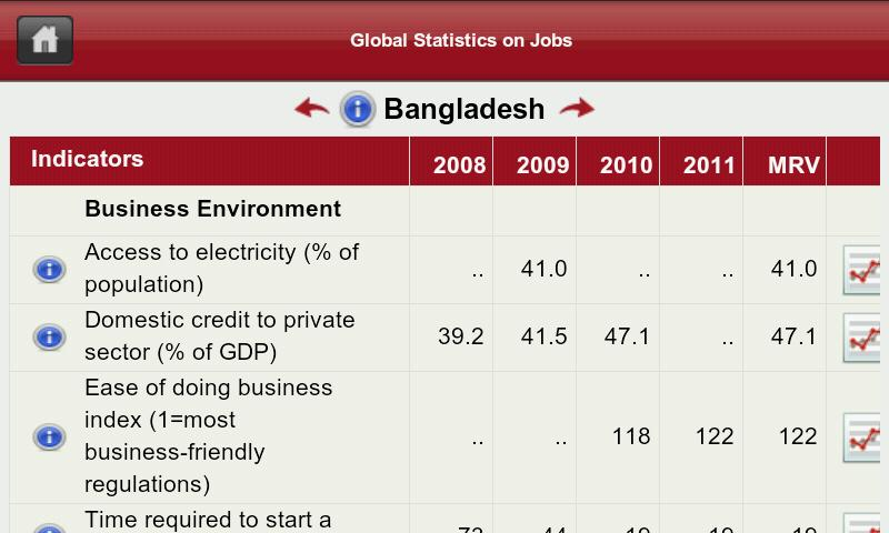 World Bank Jobs DataFinder - screenshot