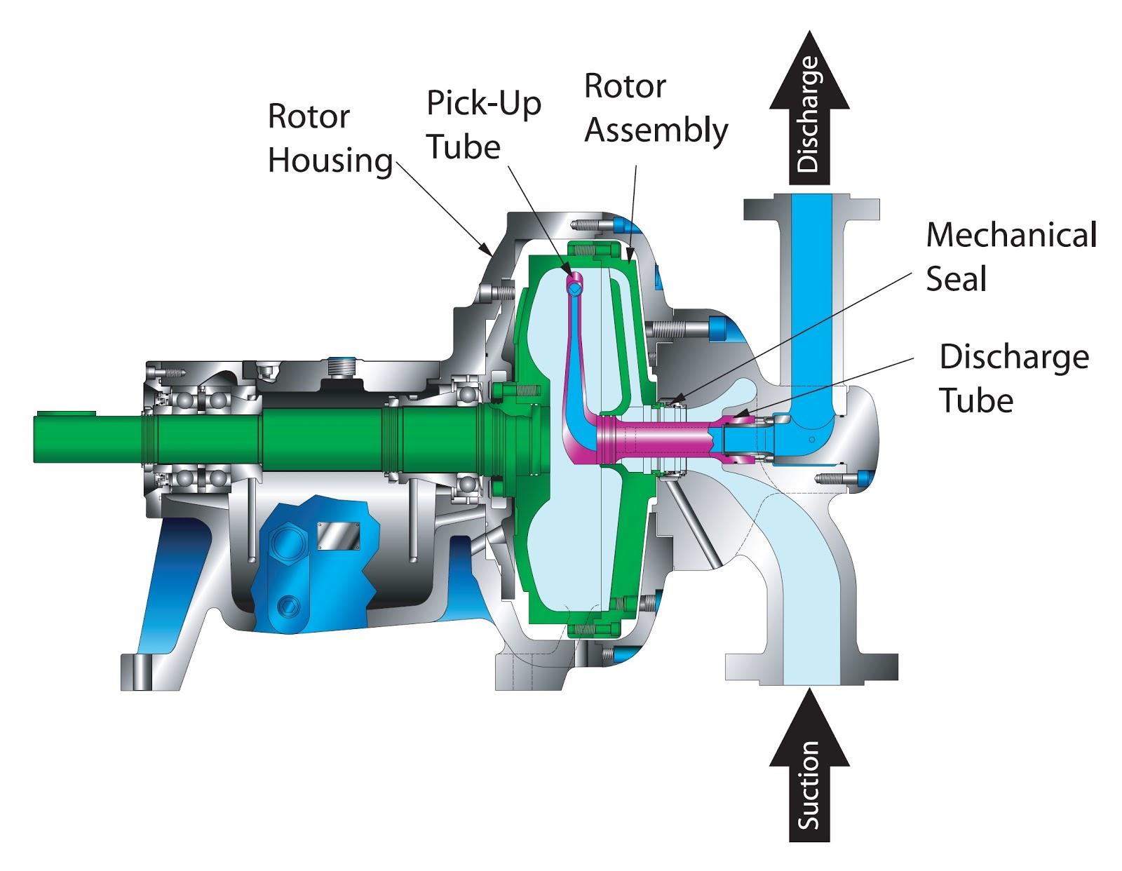 jet pump roto jet pump rh jetpumpzukazuka blogspot com Roto Jet Parts List Roto Jet Pump Curves