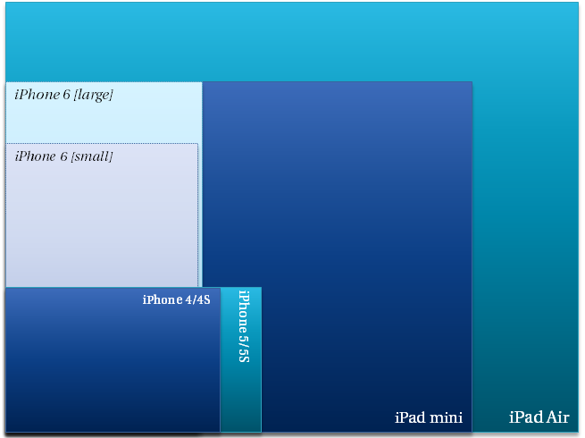 Screen size comparison: current and rumored iPhone, current iPad