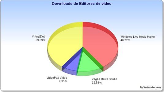 Editores de vídeo