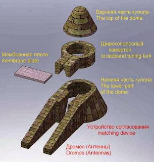Схема подземного купольного объёмно-камертонного инфразвукового приёмника микенского   типа
