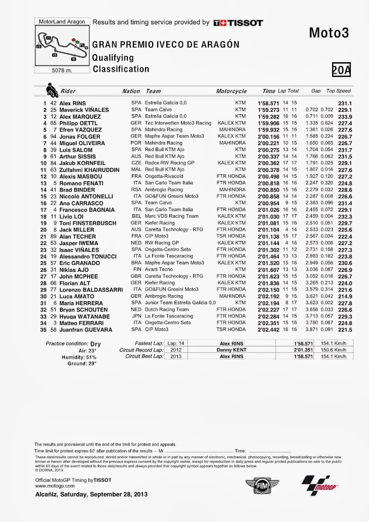 moto3-qp-aragon-classification.jpg
