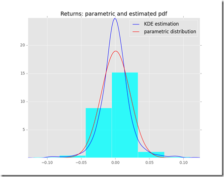 The Beginner Programmer: How to estimate probability density