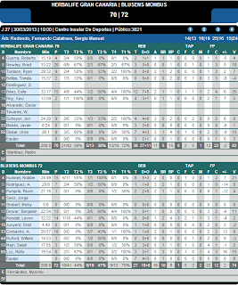 Estadística J27 ACB 12-13 Gerbalife GC-Blusens Monbus