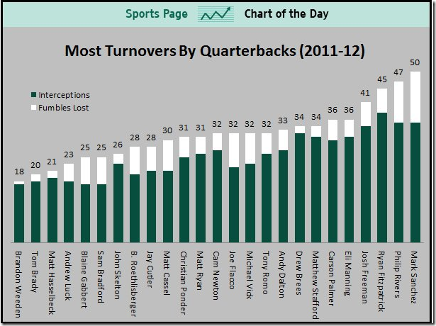 QB Turnovers