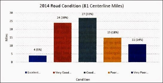 2014-07-15 Highland Road Conditions
