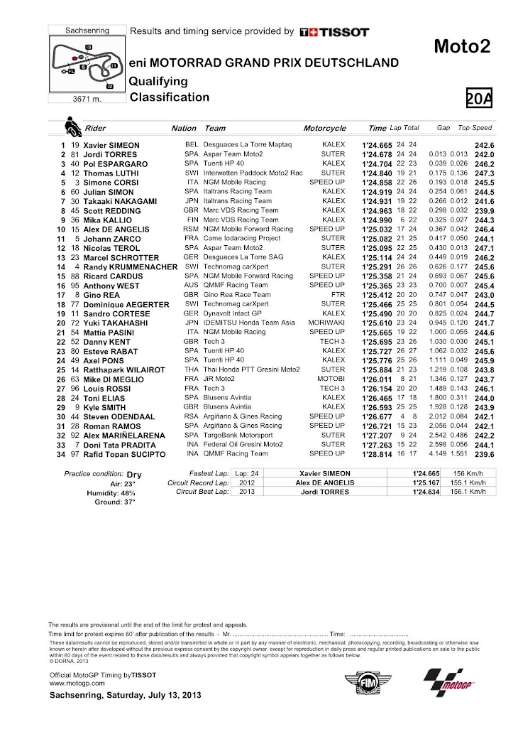moto2_classification__90_.jpg