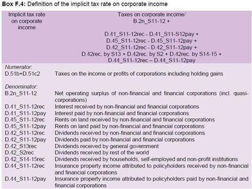 Implicit Tax Rate Method