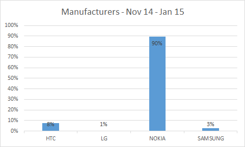 Bar graph showing handset manufacturers by percentage. HTC with 8%, LG with 1%, Nokia with 90% and Samsung with 3%