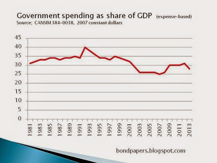 expenditure gdp constant