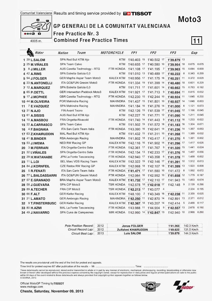 moto3-fp3-combi-valencia-Classification.jpg