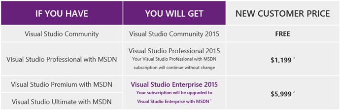 Visual Studio 2015 Price Tier