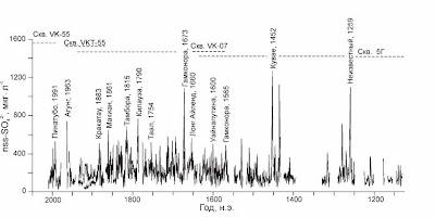 годы извержения крупных вулканов определённых по керну   станции Восток