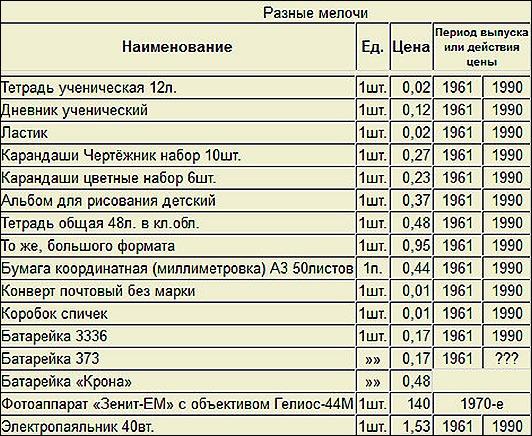 А началом всего этого послужили советские игрушки, книжки, различные товары того времени, которые до сих пор хранятся у родителей на даче.
