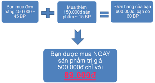 Cách đơn giản để có 60BP trong tháng 2/2012 là đặt đơn hàng 600.000đ