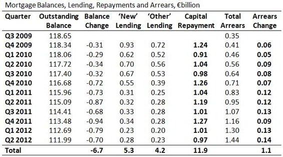 Mortgage Balances, Repayments  and Arrears