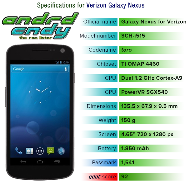Verizon Galaxy Nexus (toro) ROM List