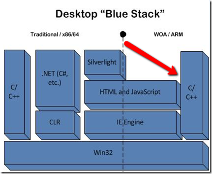 Windows 8: The Facts about ARM, Metro, and the Blue Stack