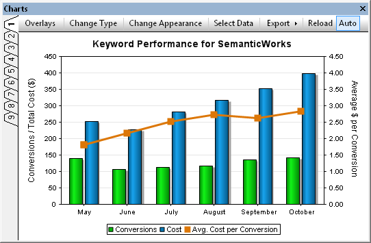 Keyword performance chart created with DatabaseSpy
