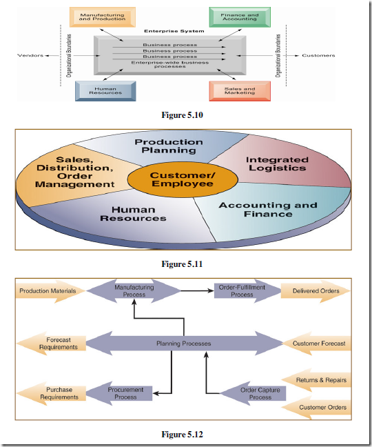 business applications cross functional enterprise systems and