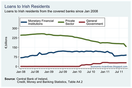 Irish Resident Loans in Covered Banks