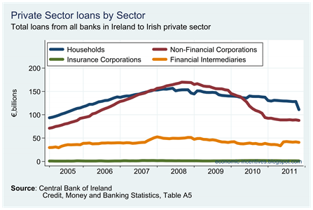 Loans to Private Sector by Sector