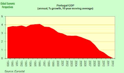 Portugal GDP, 1989-2012 (source: Eurostat)