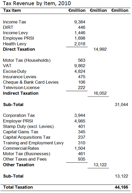 2010 Tax Revenue