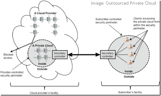 Outsourced-Private-Cloud-Image