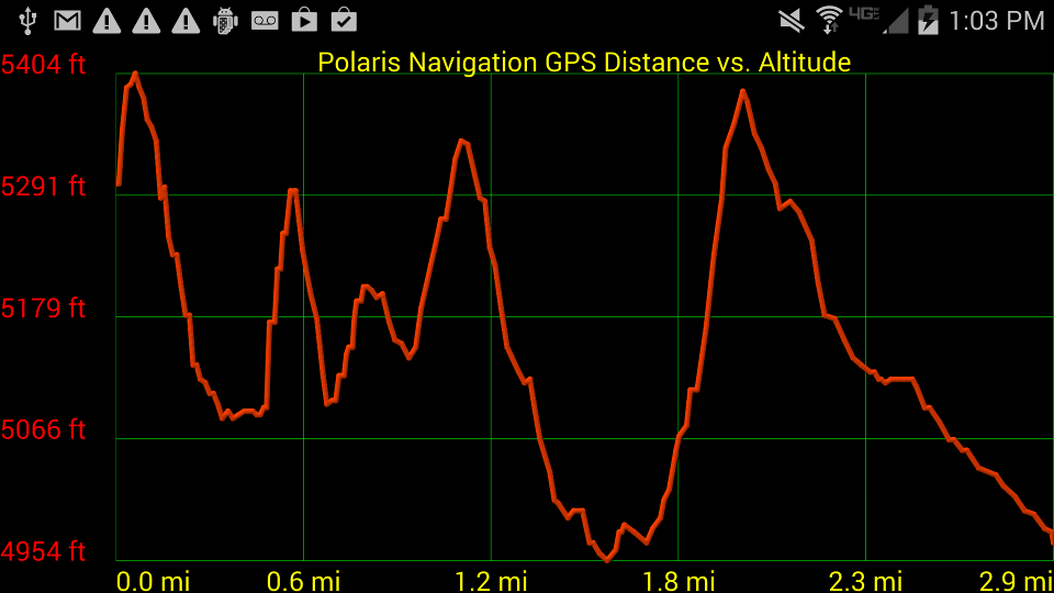 Polaris GPS Navigation- screenshot
