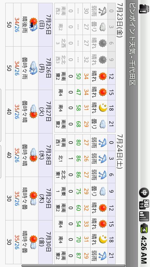 ピンポイント天気- スクリーンショット
