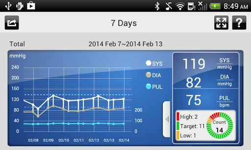 【免費醫療App】iFORA BP-APP點子