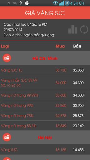 VietNam Gold Rates of Exchange