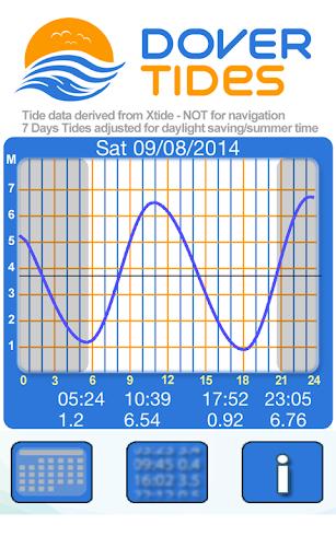 【免費運動App】Dover Tides 2014-APP點子