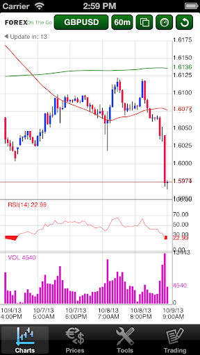 FOREX RAY MT4 droidTrader