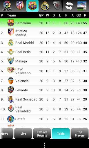 Top Soccer Leagues Live Score