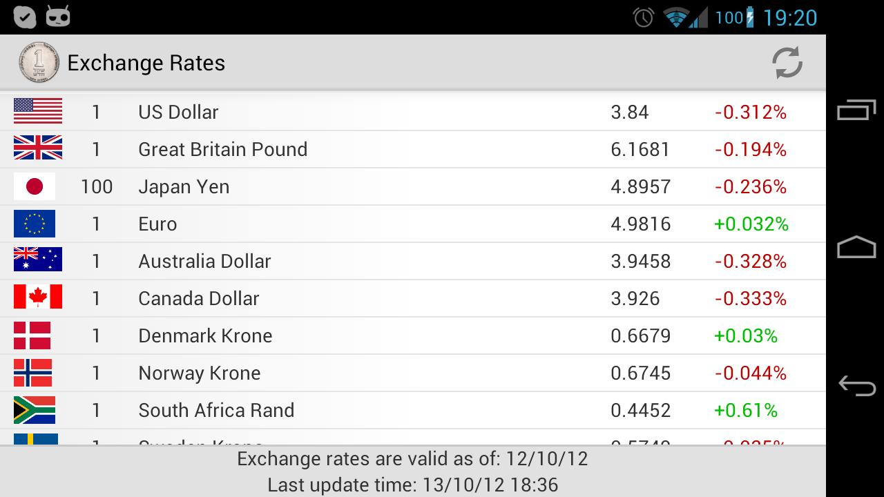 Forex today philippines