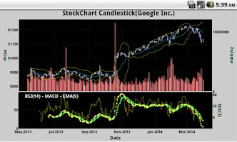 Screenshot of StockChart Candlestick