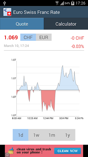 Euro Swiss Franc Exchange Rate