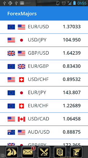 Forex Majors Quotes Rates