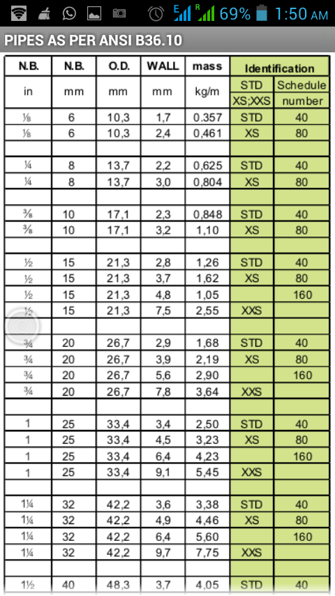 pipe fittings chart