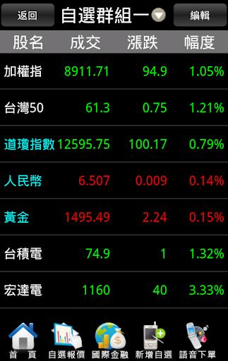 威寶行動股市
