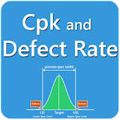 Cpk and Defect Rate