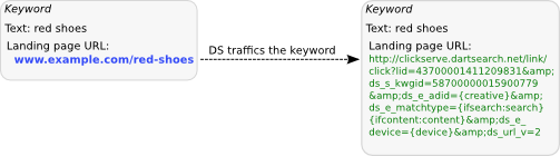 DS replaces the landing page URL with its clickserver URL.